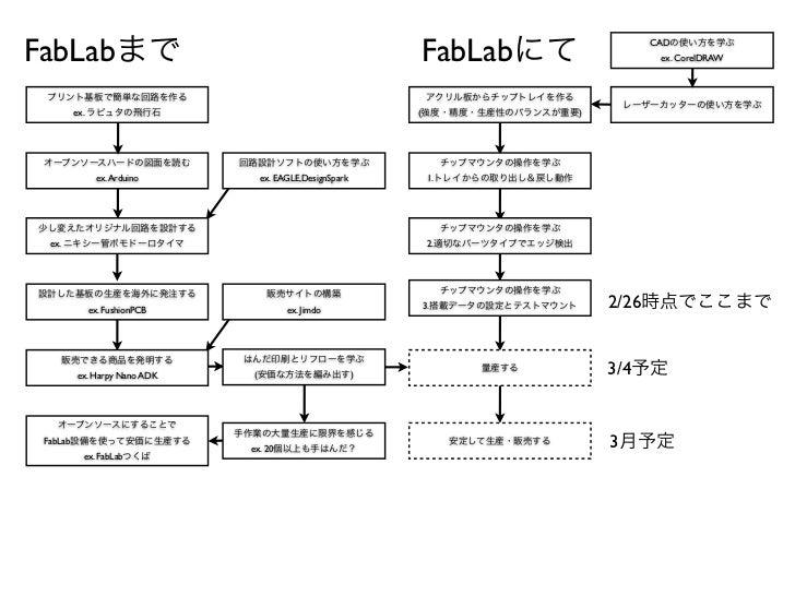 FabLabまで                                            FabLabにて                 CADの使い方を学ぶ                                   ...