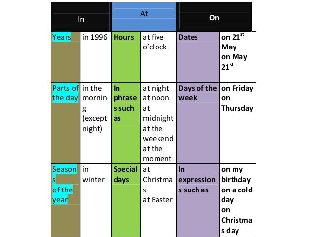 Prepositions at,on.in