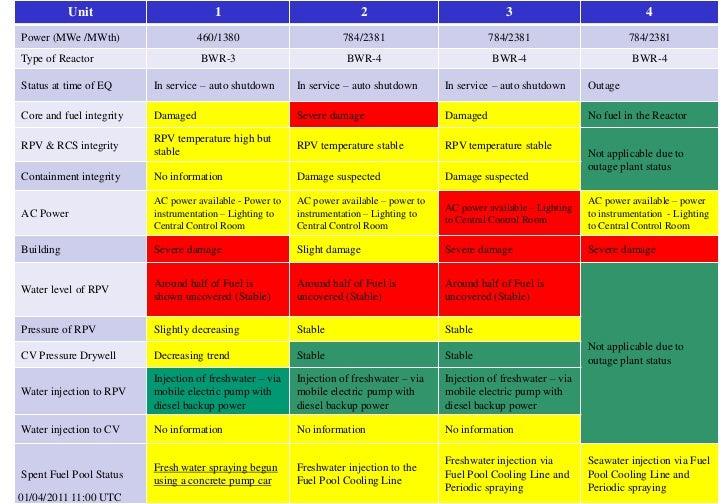 Summary of Reactor Status (1 April 2011, 13.00 UTC)