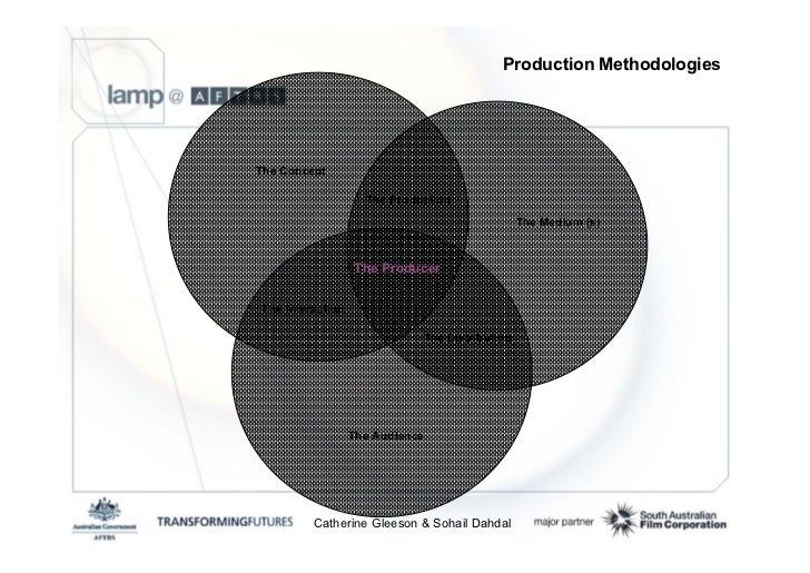 Production Methodologies     The Concept                      The Production                                              ...