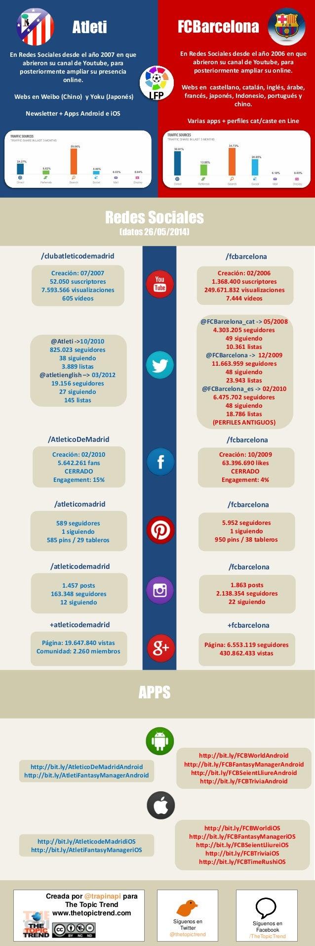#AtletiCampeon La misma constancia en el campo que en las Redes Sociales