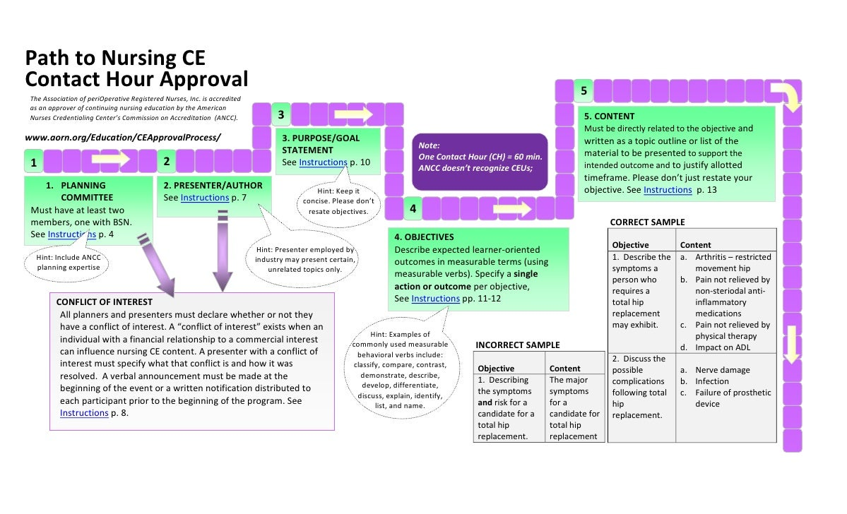 Path to Nursing CE Contact Hour Approval                                                                                  ...