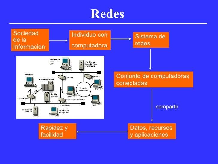 Redes Sociedad de la Información Individuo con computadora Sistema de redes Conjunto de computadoras conectadas compartir ...