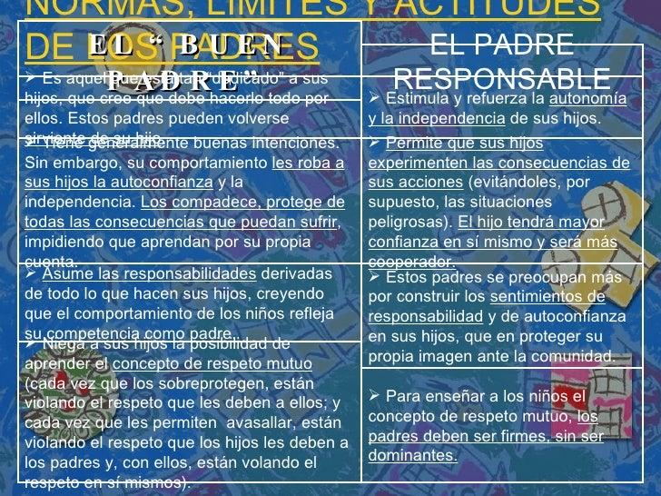 """EL """"BUEN PADRE"""" NORMAS, LÍMITES Y ACTITUDES DE LOS PADRES EL PADRE RESPONSABLE <ul><li>Es aquel que está tan """"dedicado"""" a ..."""