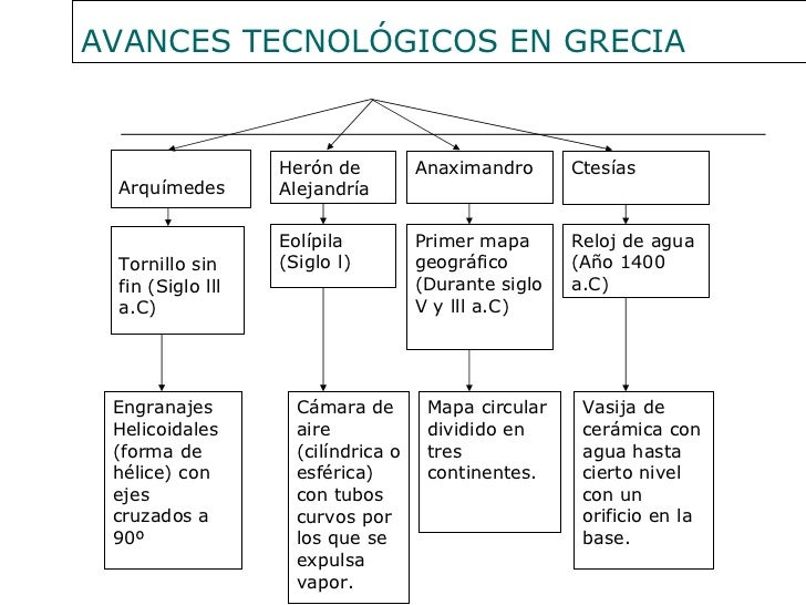 inventos tecnologicos grecia antigua