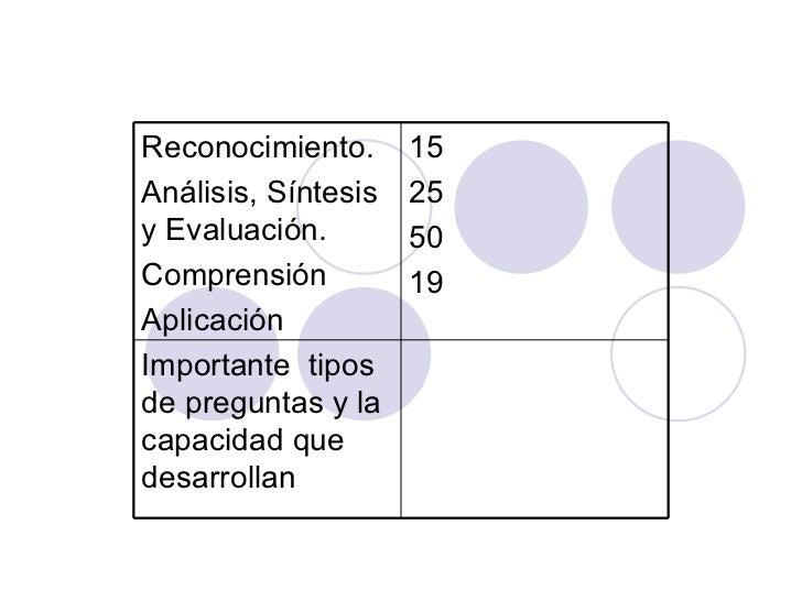 Importante  tipos de preguntas y la capacidad que desarrollan 15 25 50 19 Reconocimiento. Análisis, Síntesis y Evaluación....