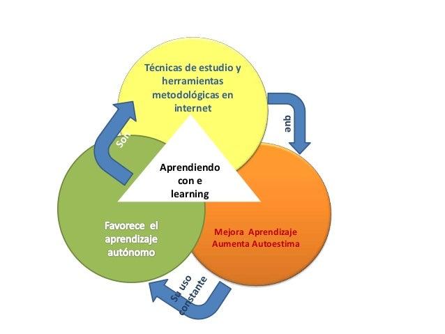 Mejora Aprendizaje Aumenta Autoestima Técnicas de estudio y herramientas metodológicas en internet Aprendiendo con e learn...