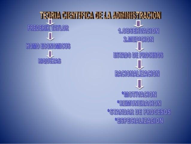 TEORIA CIENTIFICA DE LA ADMINISTRACION