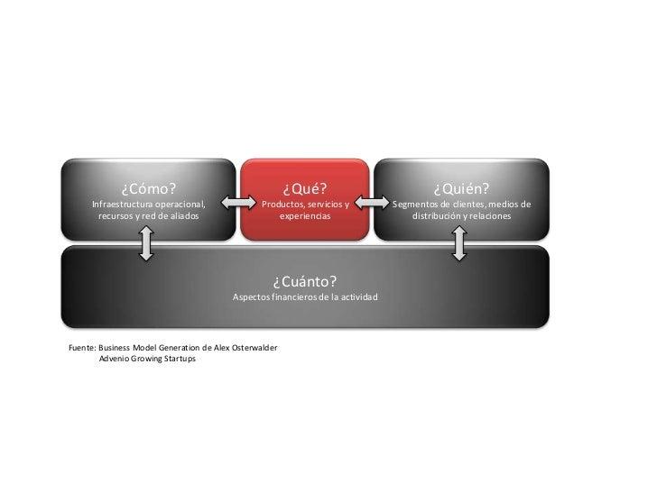 ¿Cómo?<br />Infraestructura operacional, <br />recursos y red de aliados<br />¿Qué?<br />Productos, servicios y experienci...