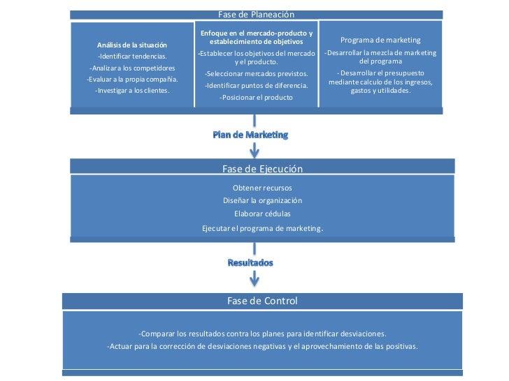 Plan de Marketing<br />Resultados<br />