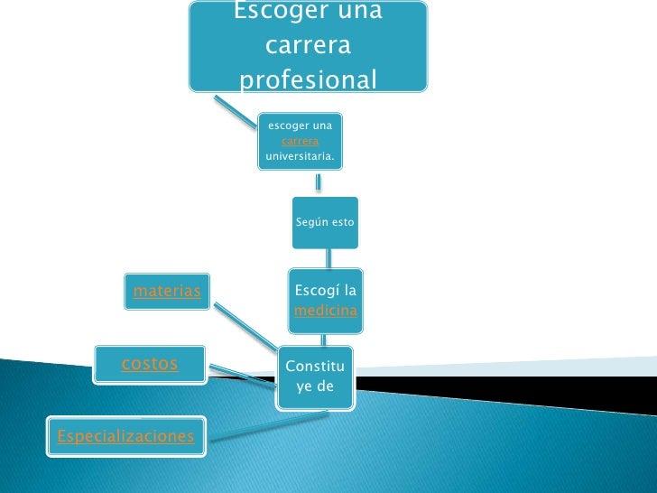 Escoger una                      carrera                    profesional                      escoger una                  ...