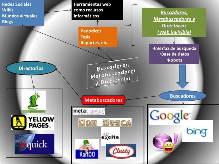 Redes Sociales       Herramientas webWikis                como recursos                                            Buscado...