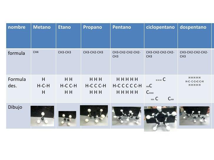 nombre    Metano    Etano      Propano       Pentano            ciclopentano dospentano          CH4       CH3-CH3    CH3-...