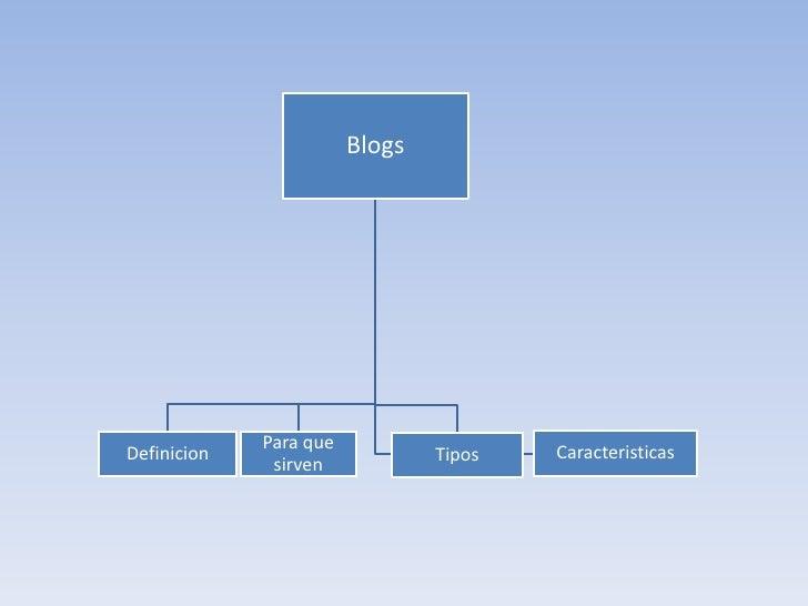 Blogs             Para queDefinicion                      Tipos   Caracteristicas              sirven