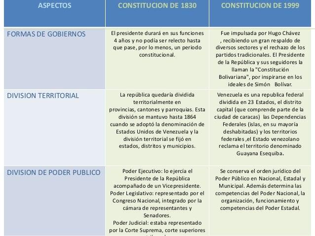 Cuadro Comparativo Matrimonio Romano Y Venezolano : Cuadro comparativo entre la constitucion de y
