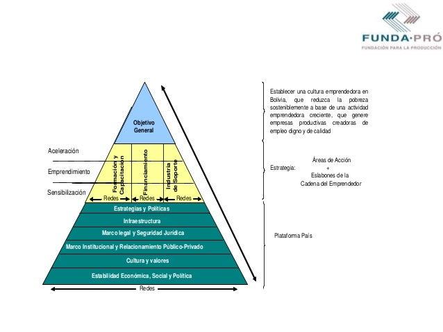 RedesFormaciónyCapacitaciónIndustriadeSoporteMarco legal y Seguridad JurídicaMarco Institucional y Relacionamiento Público...