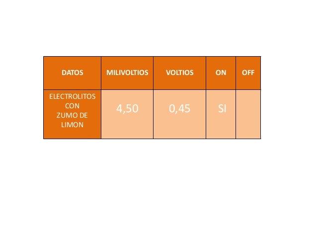 DATOS MILIVOLTIOS VOLTIOS ON OFF ELECTROLITOS CON ZUMO DE LIMON 4,50 0,45 SI