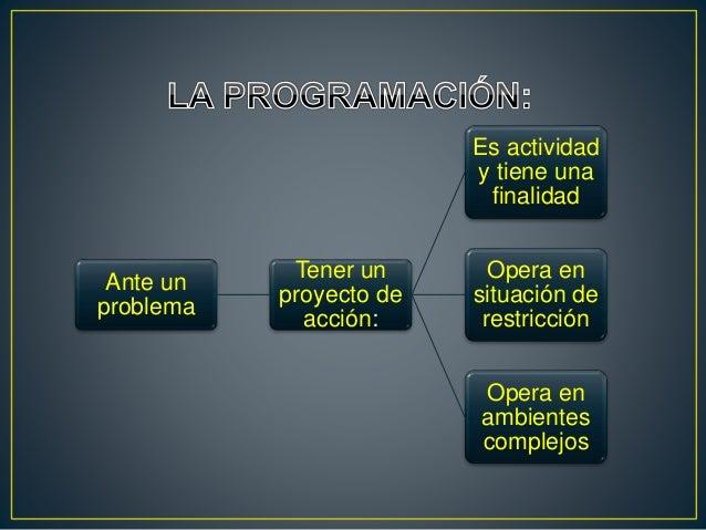 Ante un problema Tener un proyecto de acción: Es actividad y tiene una finalidad Opera en situación de restricción Opera e...