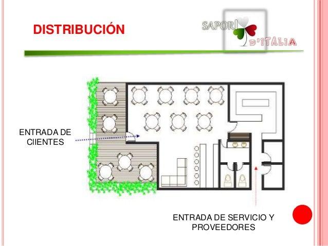 Presentacion luis gutierrezpresentaci n2 1 restaurante for Distribucion cocina restaurante