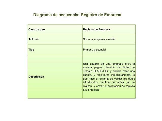 Caso de Uso Registro de EmpresaActores Sistema, empresa, usuarioTipo Primario y esencialDescripcionUna usuario de una empr...
