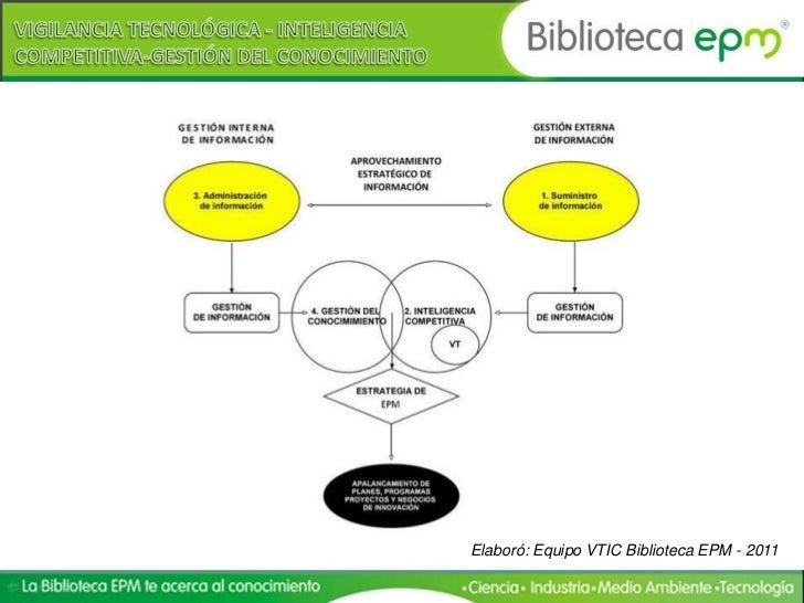 Elaboró: Equipo VTIC Biblioteca EPM - 2011