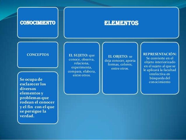 ELEMENTOS  CONOCIMIENTO  CONCEPTOS  Se ocupa de esclarecer los diversos elementos y problemas que rodean el conocer y el f...