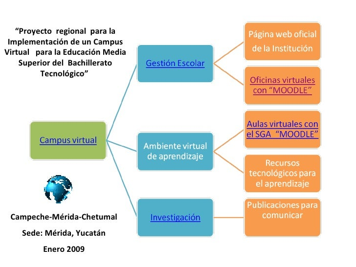 """"""" Proyecto  regional  para la Implementación de un Campus Virtual  para la Educación Media Superior del  Bachillerato Tecn..."""