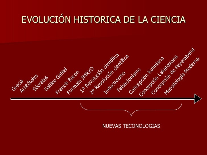 EVOLUCIÓN HISTORICA DE LA CIENCIA Inductivismo Falsacionismo Concepción Kuhniana Concepción Lakatosiana Concepción de Feye...