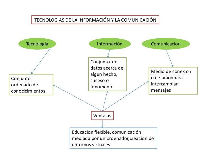 TECNOLOGIAS DE LA INFORMACIÓN Y LA COMUNICACIÓN      Tecnología                   Información            Comunicacion     ...