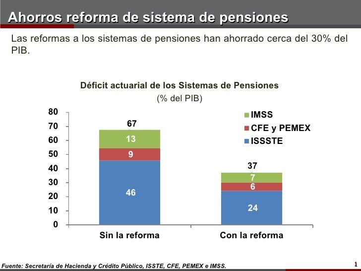 Ahorros reforma de sistema de pensiones   Las reformas a los sistemas de pensiones han ahorrado cerca del 30% del   PIB.  ...
