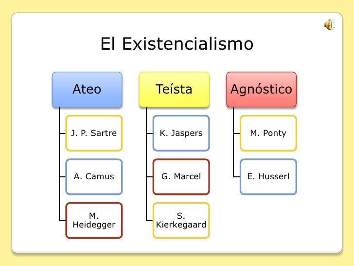 El Existencialismo<br />