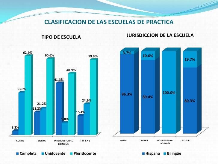 CLASIFICACION DE LAS ESCUELAS DE PRACTICA                     TIPO DE ESCUELA                                JURISDICCION ...