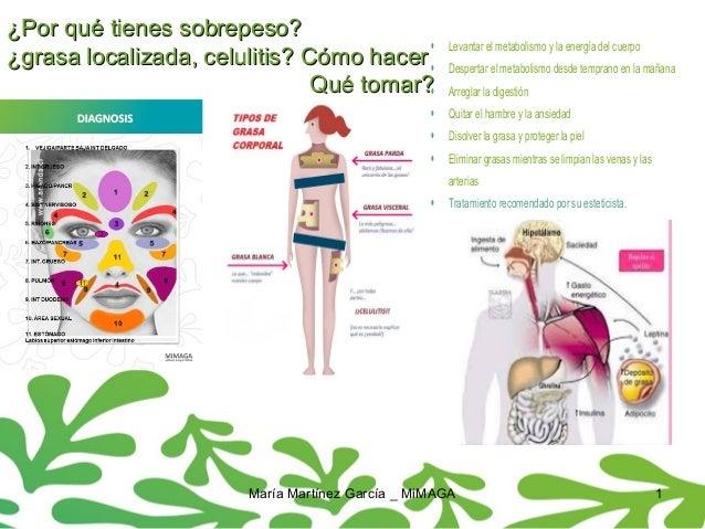 María Martínez García _ MiMAGA 1 ¿Por qué tienes sobrepeso?¿Por qué tienes sobrepeso? ¿grasa localizada, celulitis? Cómo h...