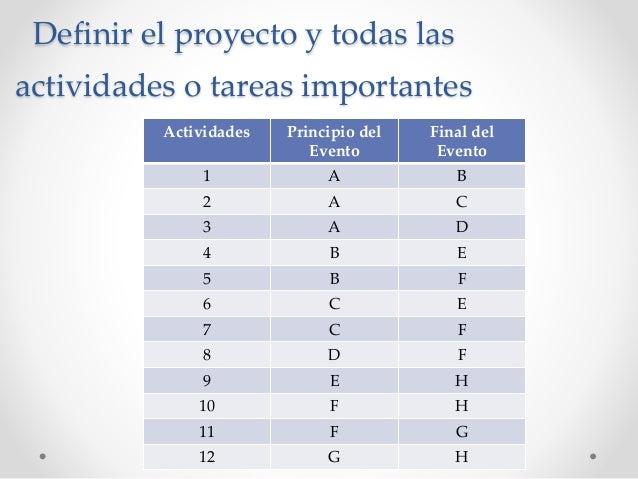Definir el proyecto y todas las actividades o tareas importantes Actividades Principio del Evento Final del Evento 1 A B 2...