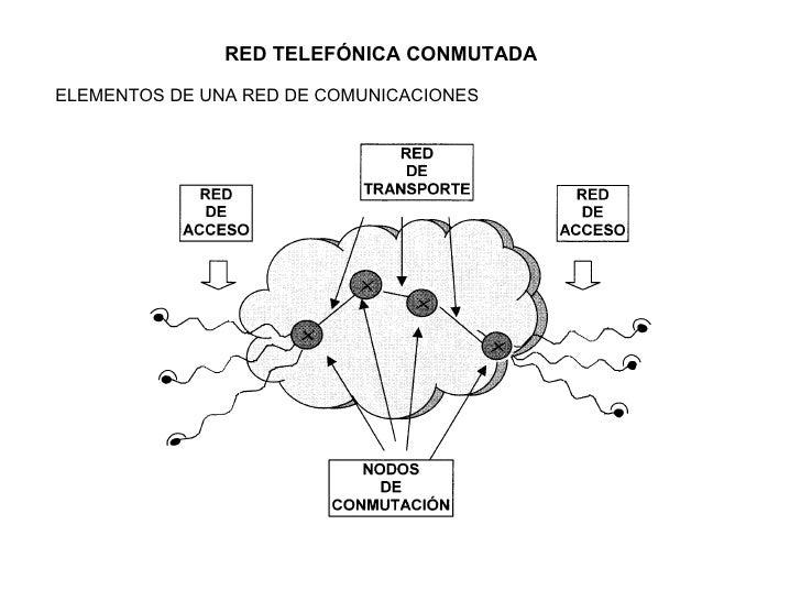 Presentación Red Telefónica Conmutada