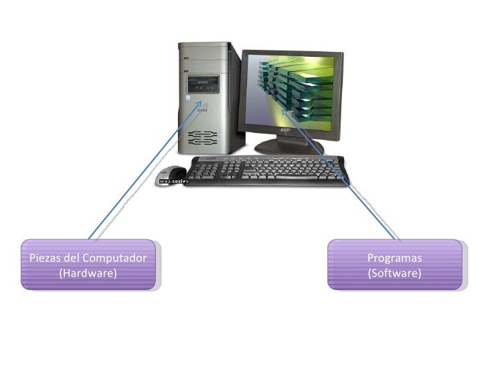 Piezas del Computador (Hardware) Programas (Software)