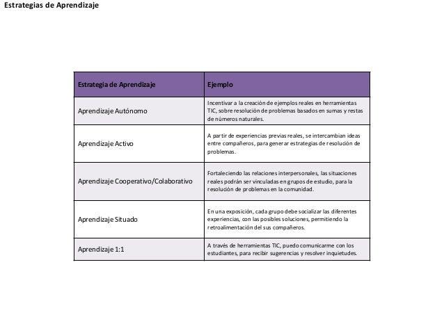 Estrategia de Aprendizaje Ejemplo Aprendizaje Autónomo Incentivar a la creación de ejemplos reales en herramientas TIC, so...