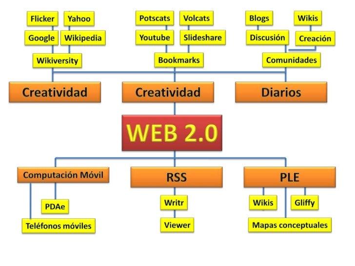 Presentación Web 2