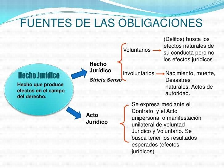 FUENTES DE LAS OBLIGACIONES                                                        (Delitos) busca los                    ...