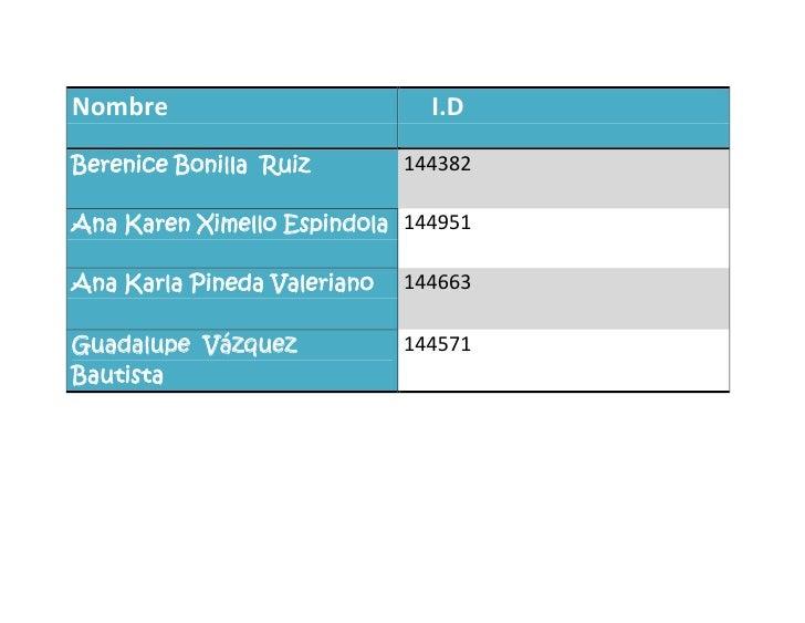 Nombre            I.DBerenice Bonilla  Ruiz144382Ana Karen Ximello Espindola144951Ana Karla Pineda Valeriano 144663Guadalu...
