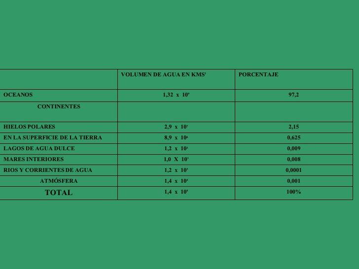 100% 1,4  x  10 9 TOTAL 0,001 1,4  x  10 4 ATMÓSFERA 0,0001 1,2  x  10 3 RIOS Y CORRIENTES DE AGUA 0,008 1,0  X  10 3 MARE...