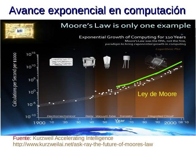 Resultado de imagen de En robotica el avance es exponencial