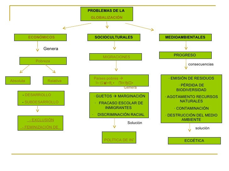 desarrollo socio economico