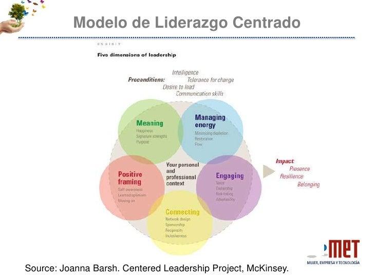 leadership intelligence The best leaders exemplify high levels of leadership intelligence (lsi) some leaders are born with high levels of leadership intelligence others learn it.