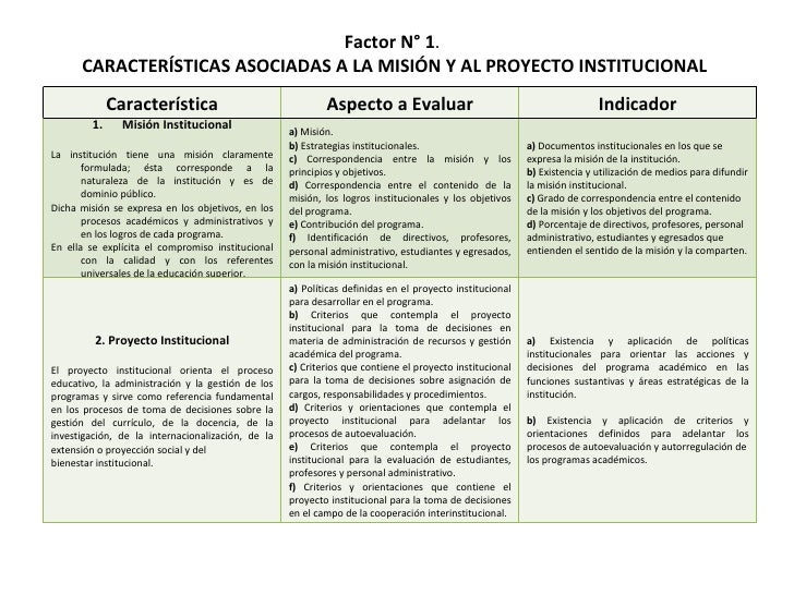 Factor N° 1 .   CARACTERÍSTICAS ASOCIADAS A LA MISIÓN Y AL PROYECTO INSTITUCIONAL Característica Aspecto a Evaluar Indicad...