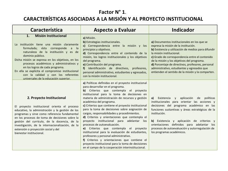 Presentacion factores, caracteristicas e indicadores