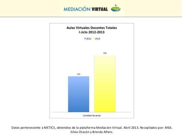 Datos perteneciente a METICS, obtenidos de la plataforma Mediación Virtual. Abril 2013. Recopilados por: MEd.             ...