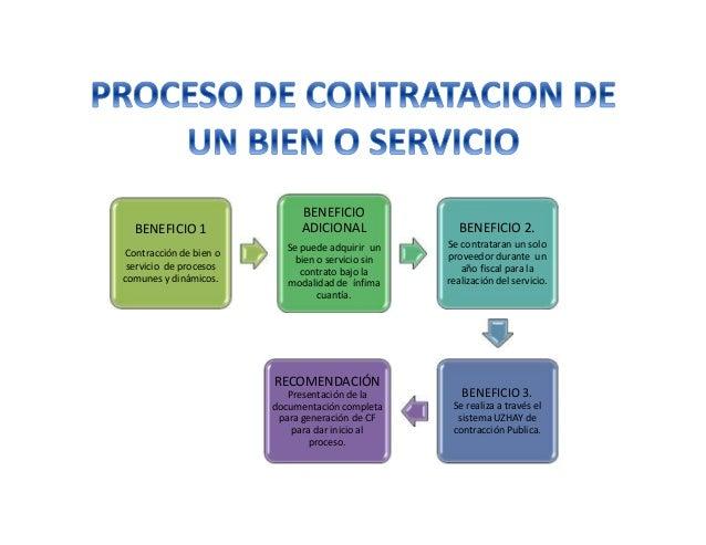 BENEFICIO 1 Contracción de bien o servicio de procesos comunes y dinámicos. BENEFICIO ADICIONAL Se puede adquirir un bien ...