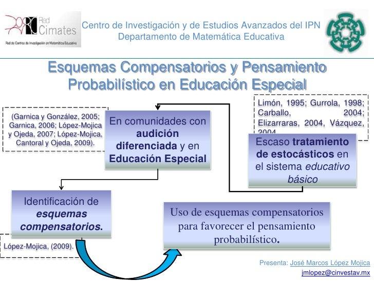 Centro de Investigación y de Estudios Avanzados del IPN<br />Departamento de Matemática Educativa<br />Esquemas Compensato...