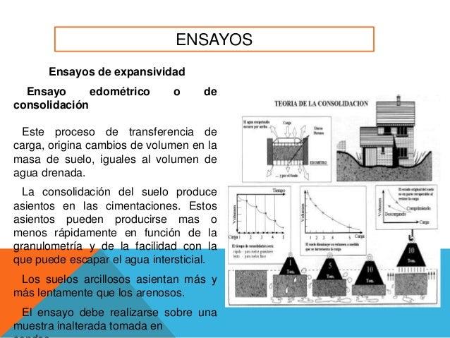 Presentacion ensayo para suelos for Consolidacion de suelos